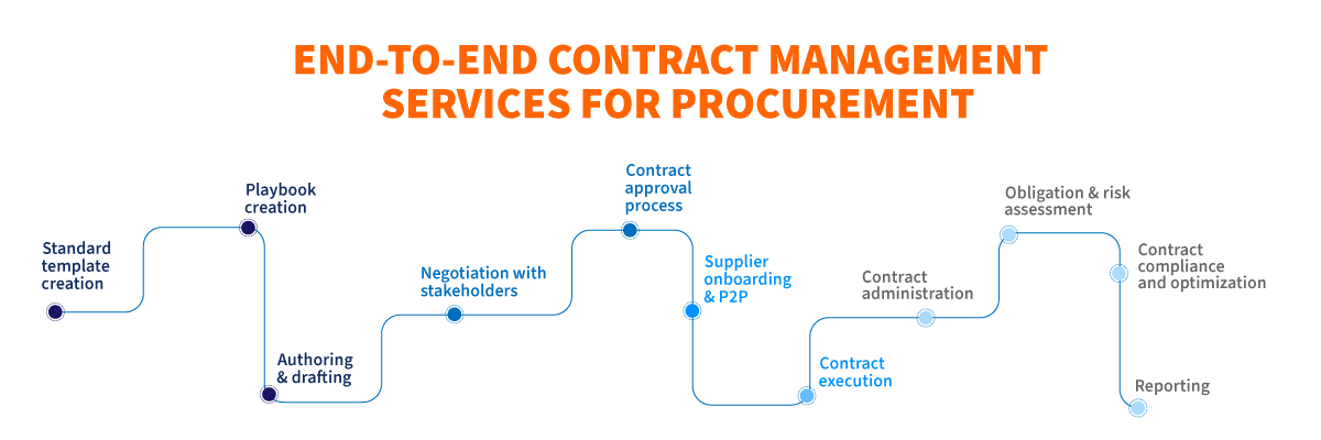 End-to-end Contract Management Services for Procurement