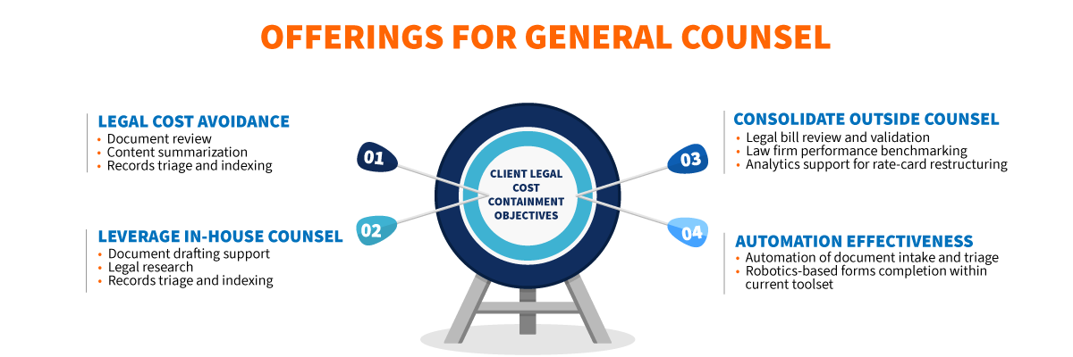 Offerings for General Counsel