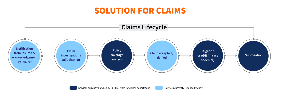 Solution for Claims