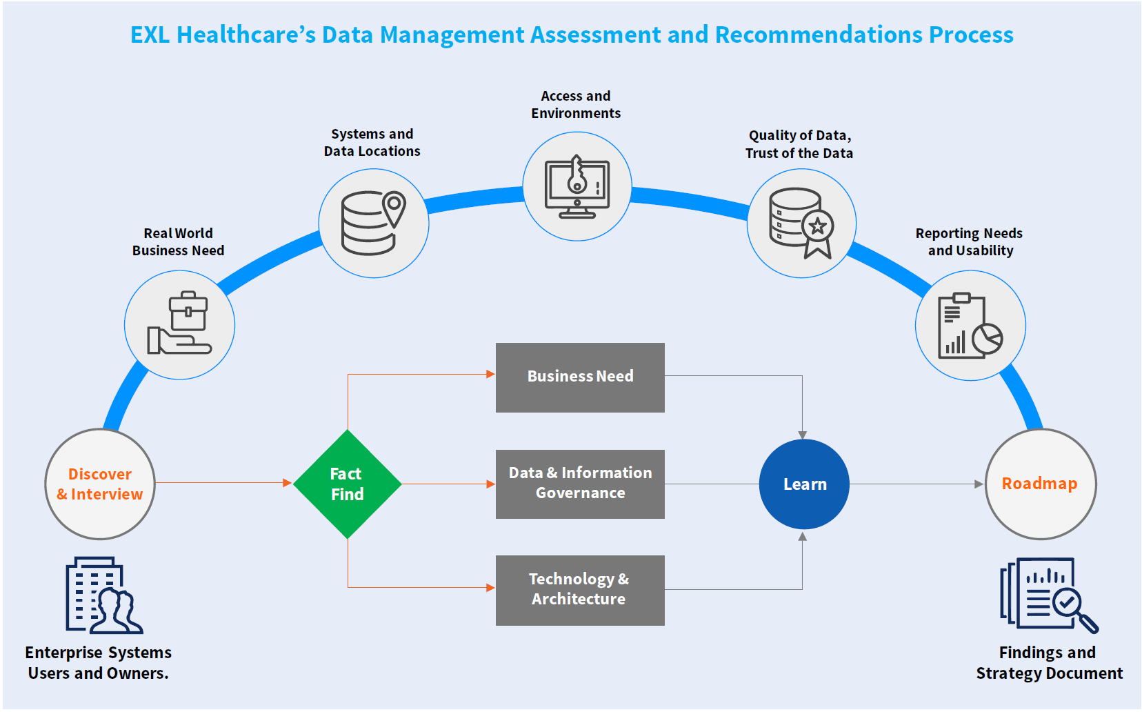EXL Health's Data Management Assessment and Recommendations Process