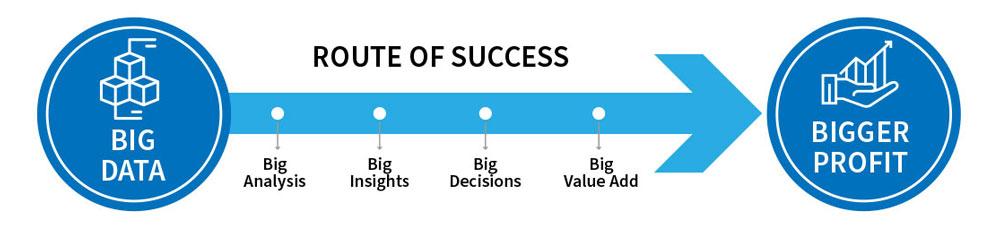 ROUTE OF SUCCESS
