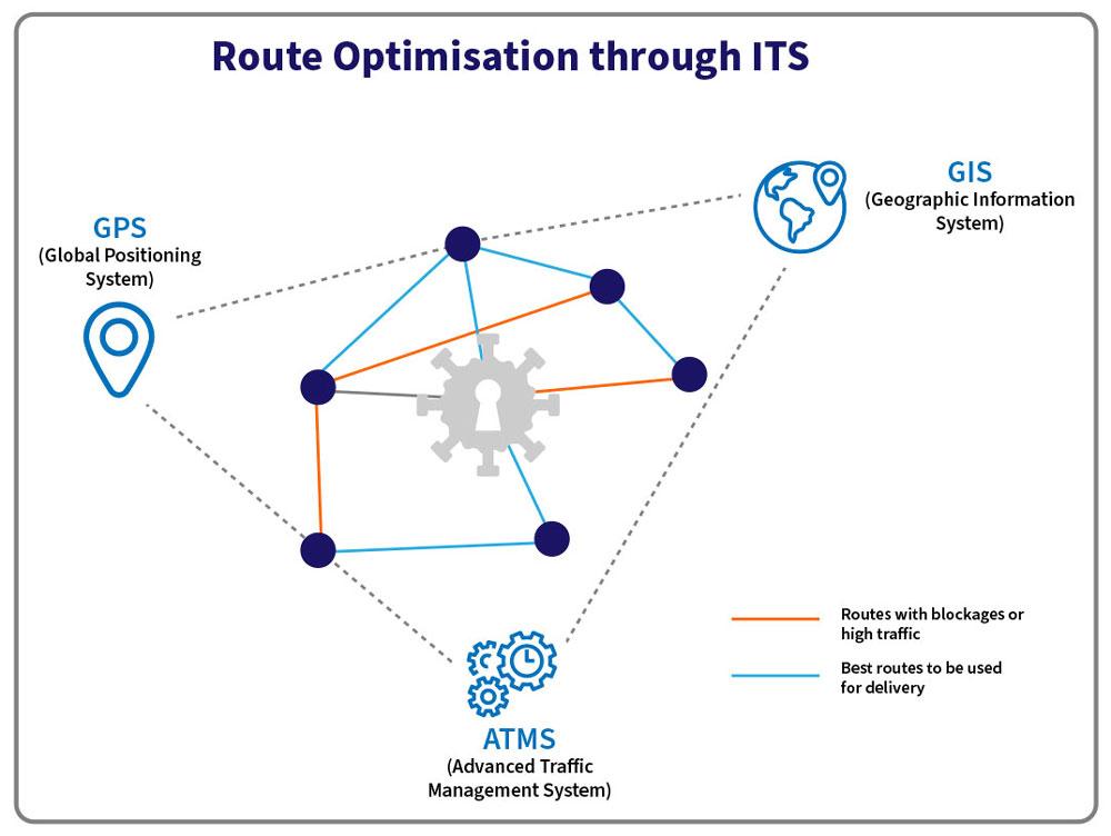 Route Optimisation through ITS