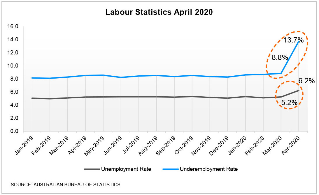 Labour Statistics April 2020