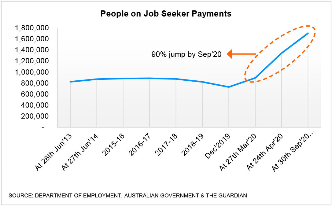 Number of People on Job seeker payments