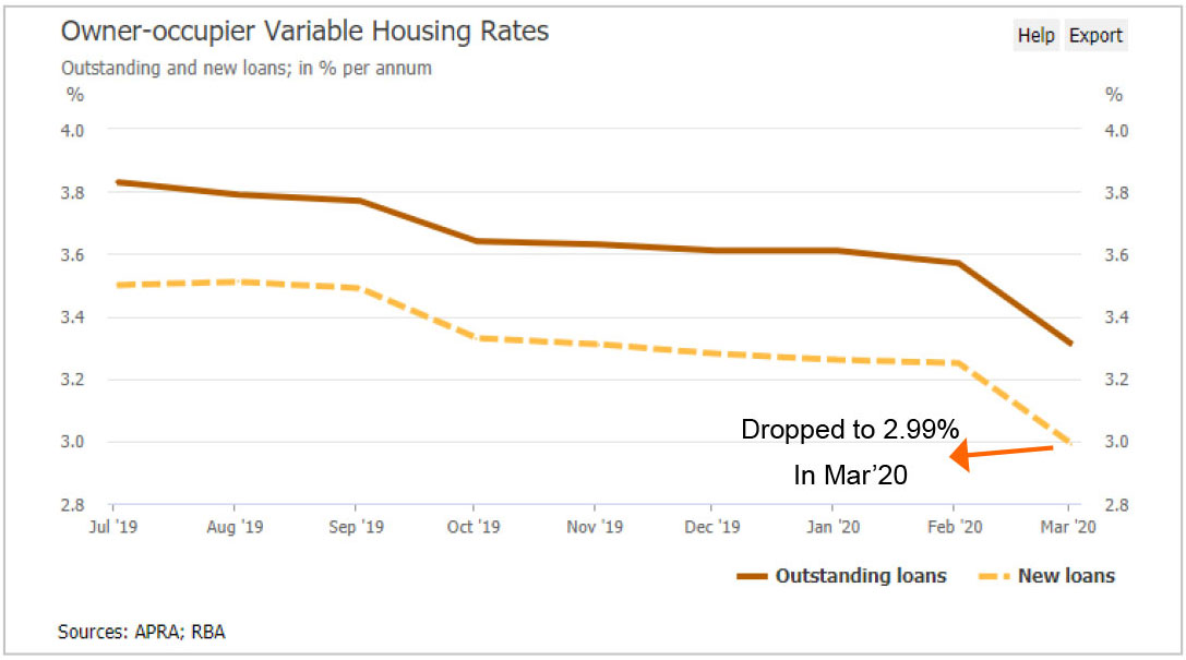 Owner-occupied variable housing rate