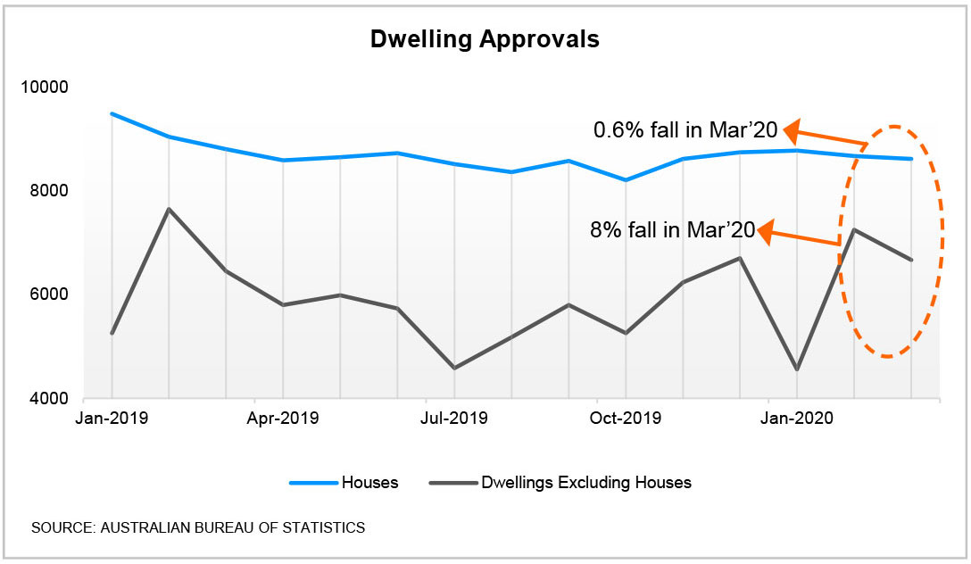 Monthly volume of dwellings approved