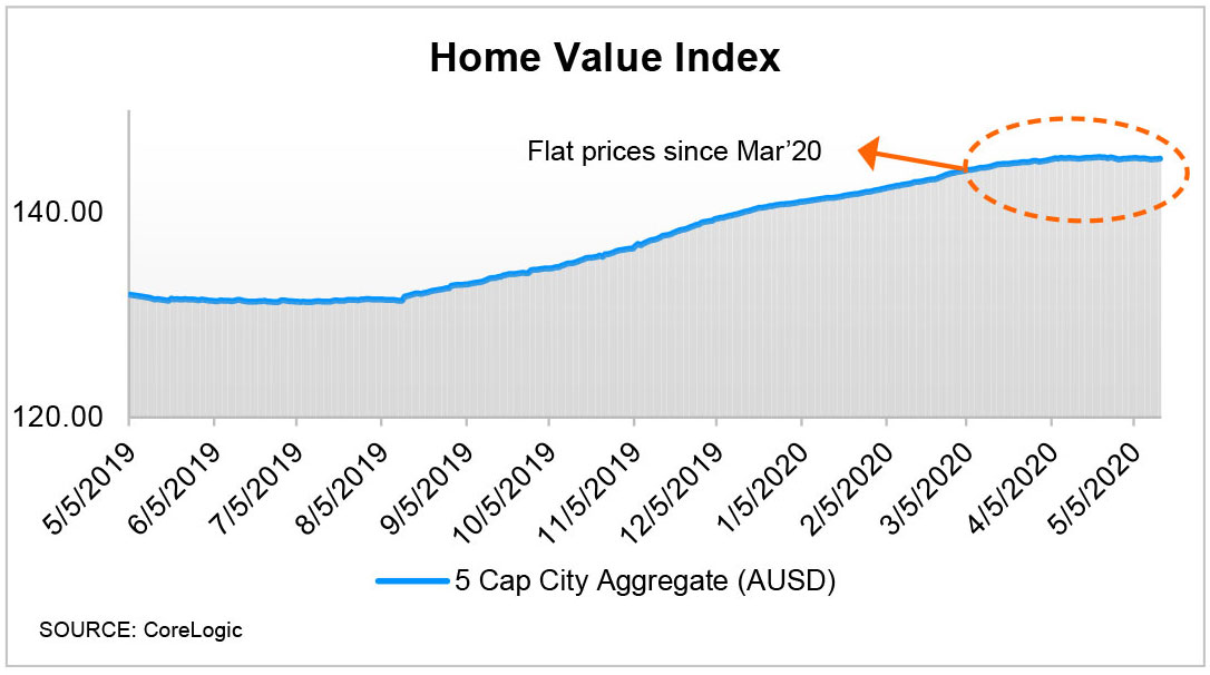 Aggregate Home Value Index for 5 Capital Cities from CoreLogic