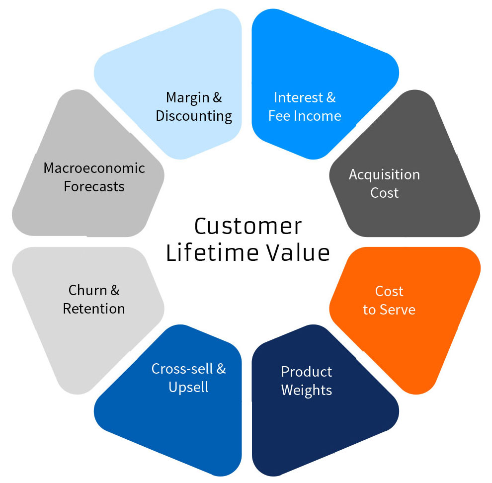 Comprehensive Customer Life Time Value