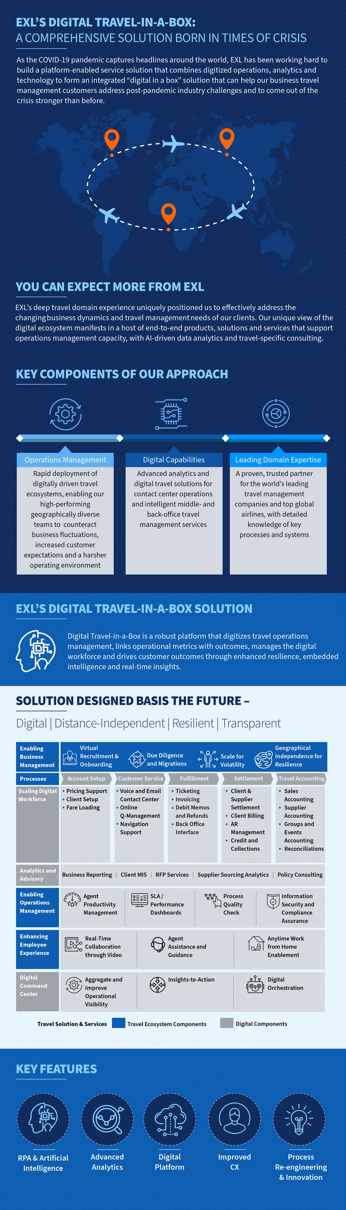 EXL's Digital Travel-in-a-box solution