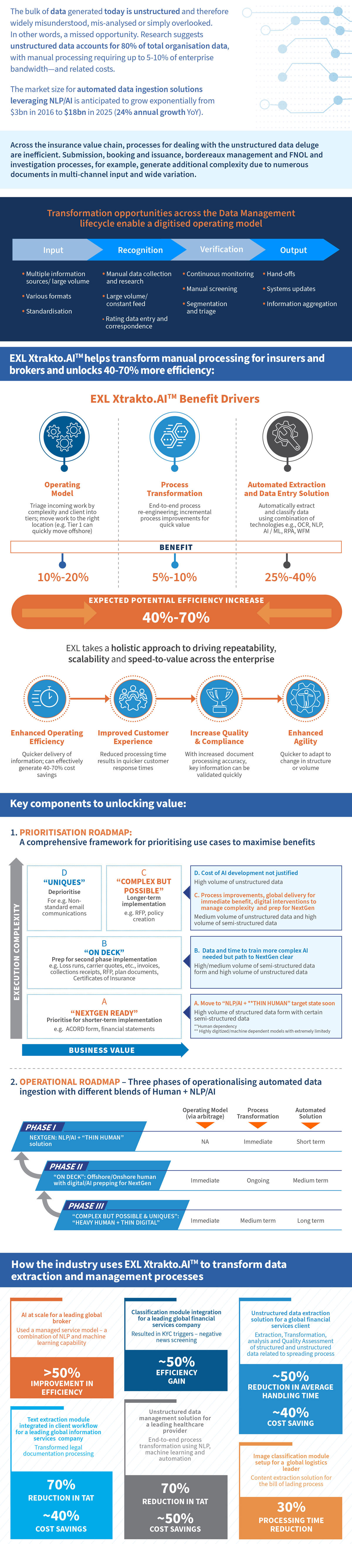 EXL Xtrakto.AI™ - Proprietary Intelligent Framework Transforms Insurance Operations
