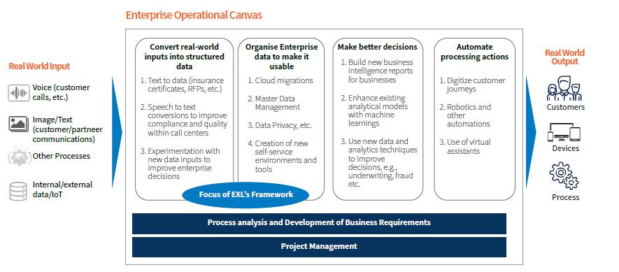 Enterprise operational canvas
