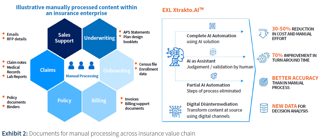 Documents for manual processing across insurance value chain