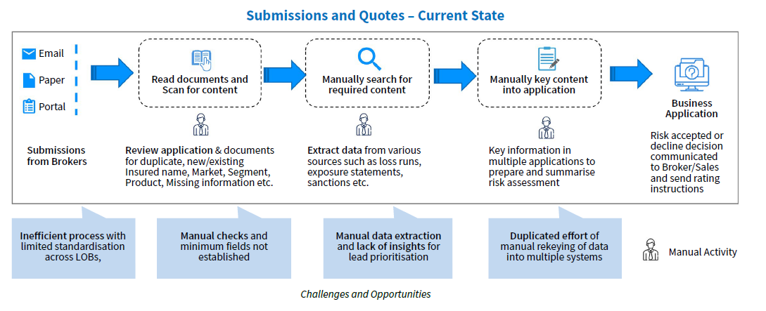 Manual data ingestion in broker submissions