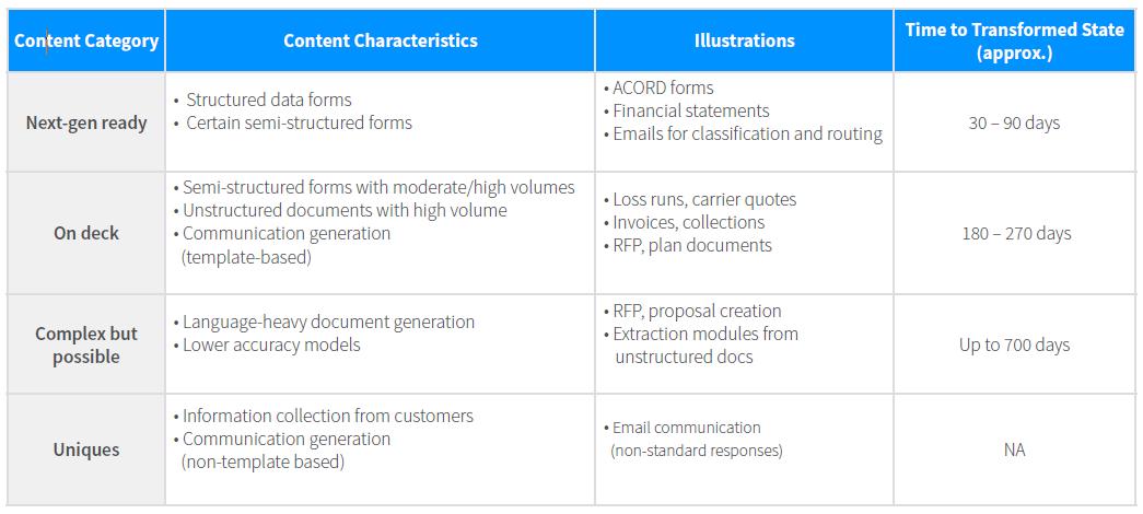 Prioritisation roadmap for content categories
