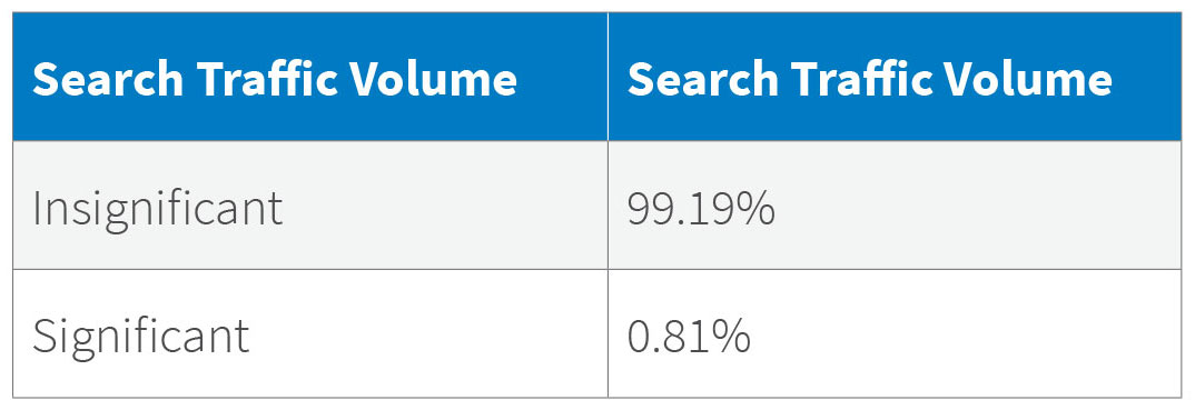 Search Traffic Volume