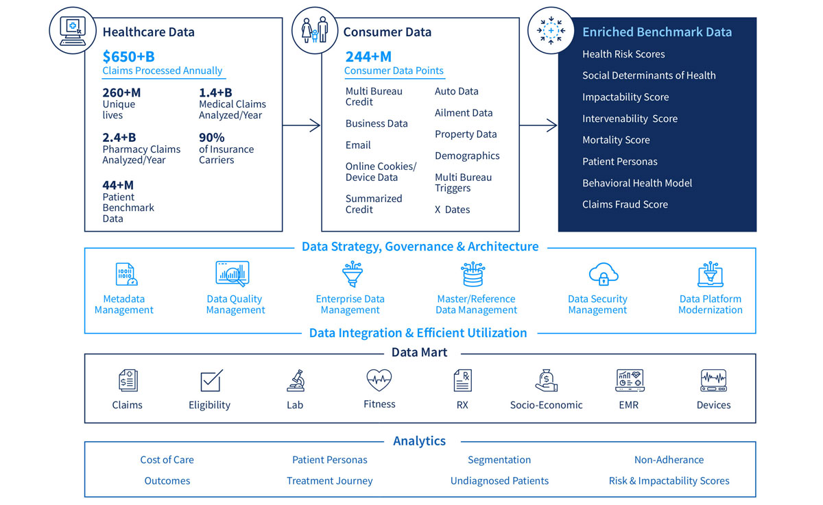 DRIVING VALUE WITH DATA
