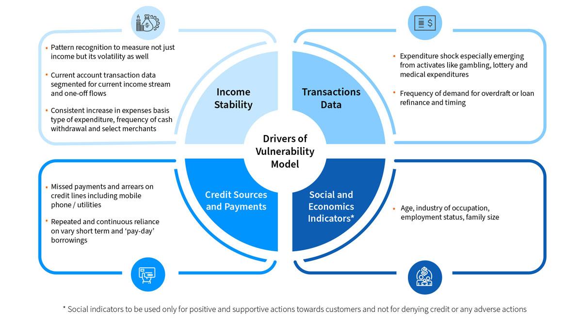 Drivers of Vulnerability Model
