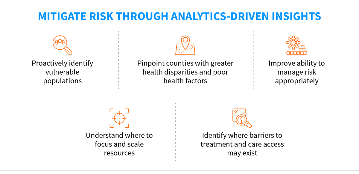 Mitigating Risk through Analytics driven insights
