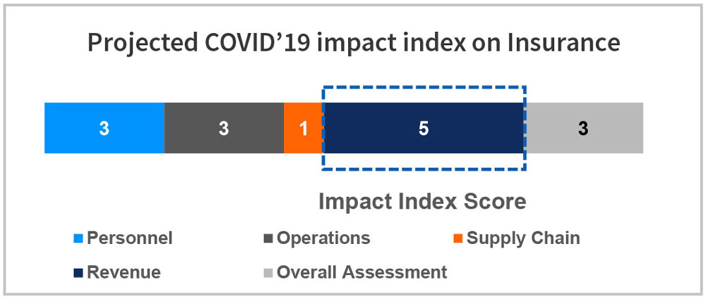 Projected COVID'19 impact index on Insurance