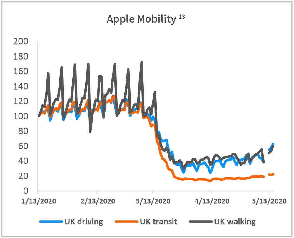 Apple Mobility