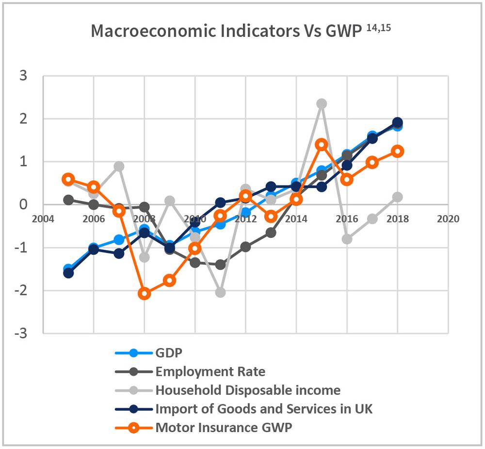 Macroeconomic Indicators Vs GWP