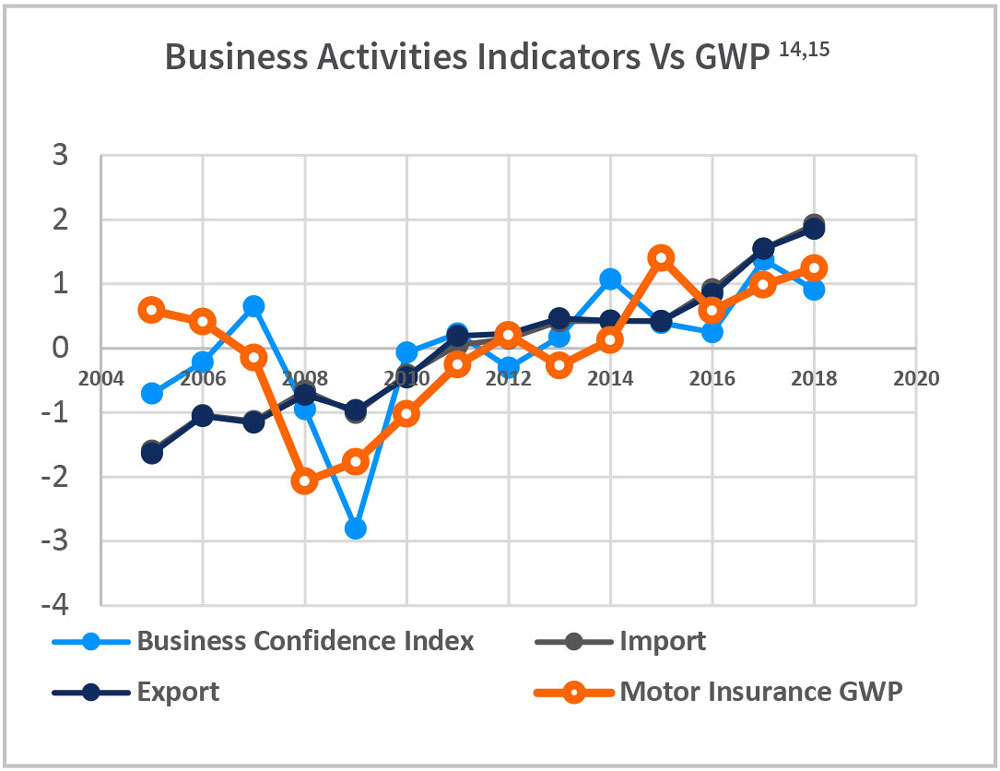 Business Activities Indicators Vs GWP