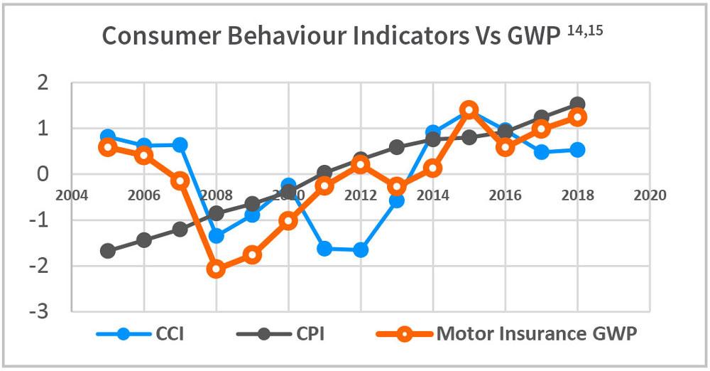 Consumer Behaviour Indicators Vs GWP