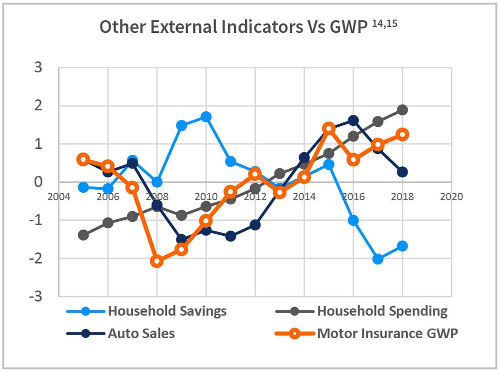 Other External Indicators Vs GWP