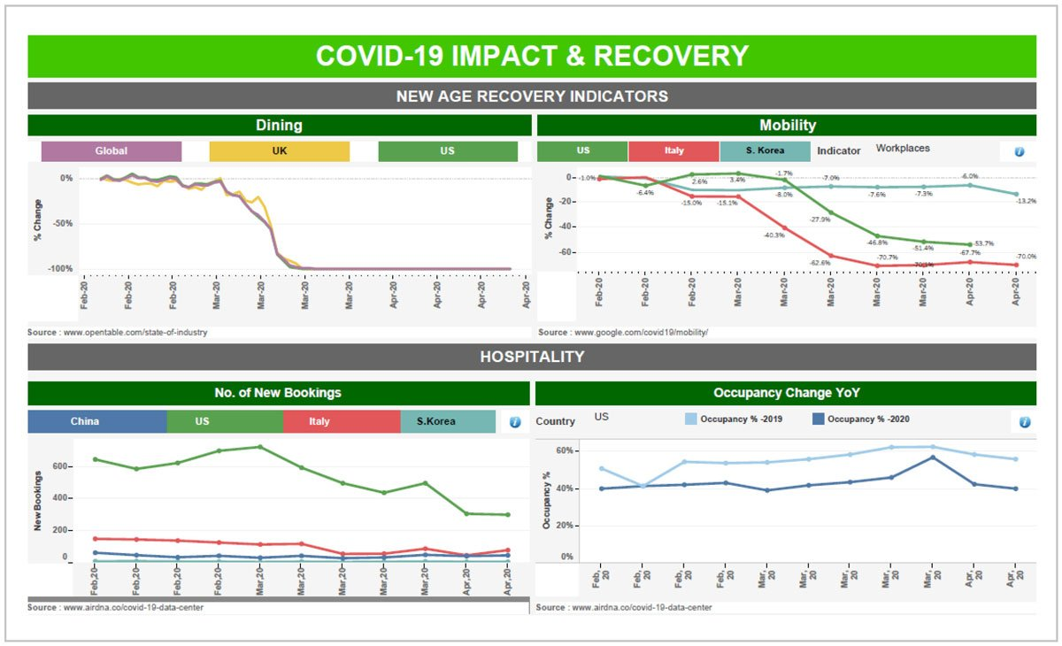 COVID-19 Impact & Recovery