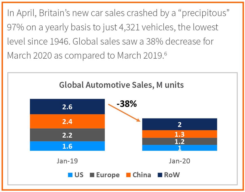 Global Automotive Sales, M units
