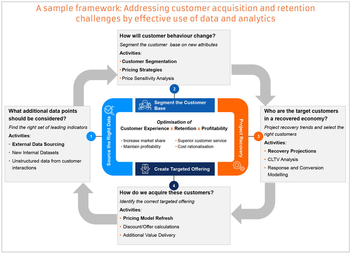 A sample framework: Addressing customer acquisition and retention challenges by effective use of data and analytics