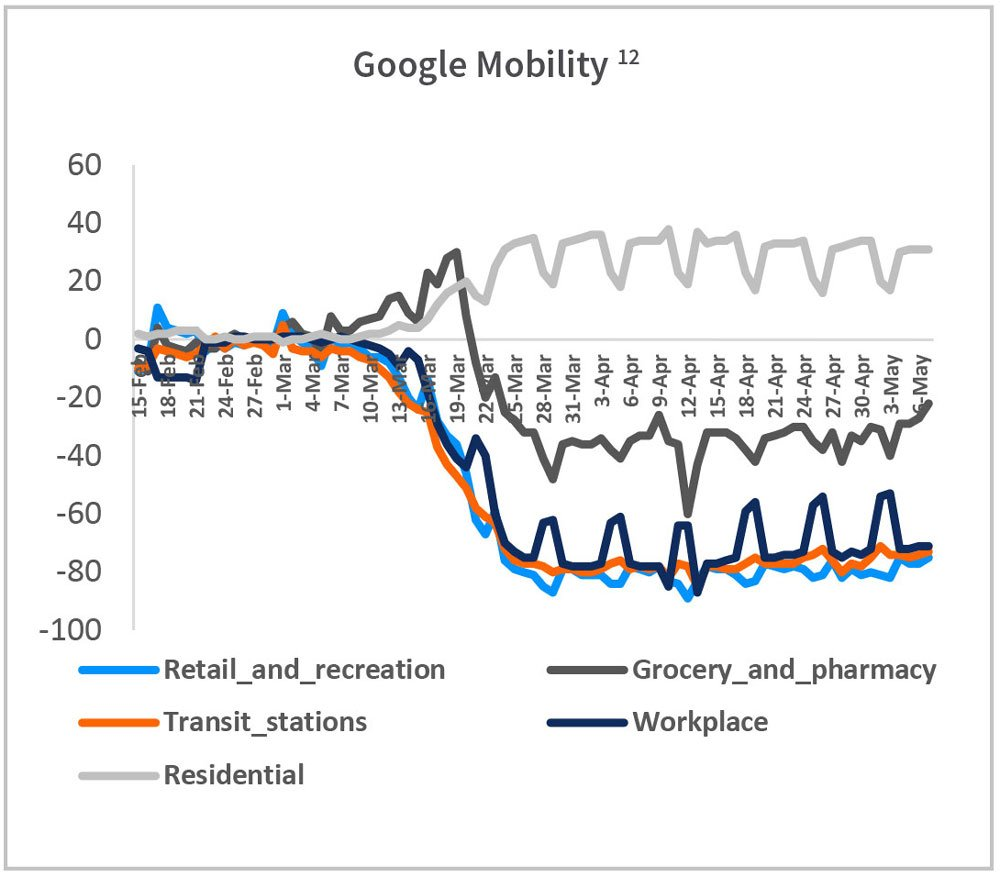Google Mobility