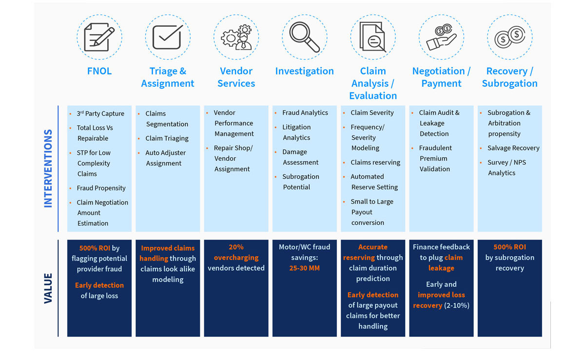 Data & Analytics Intervention and the Value Generated Along the Claims Lifecycle
