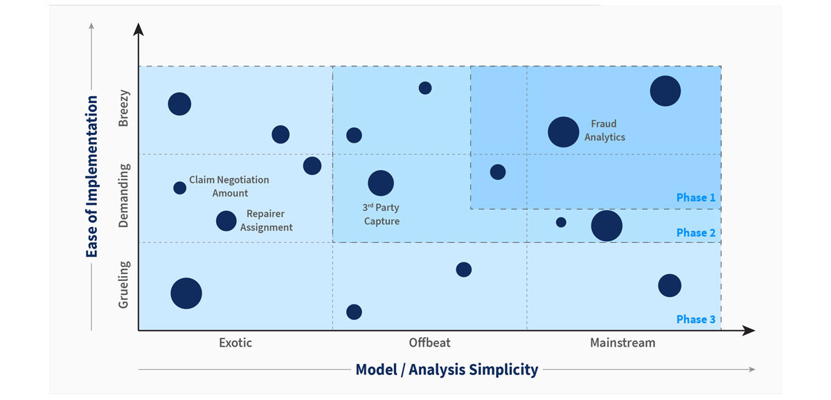 EXL's Project Prioritisation Framework