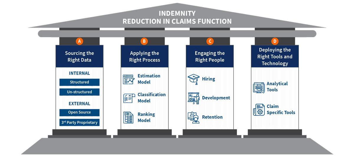 4 Pillars of Indemnity Reduction