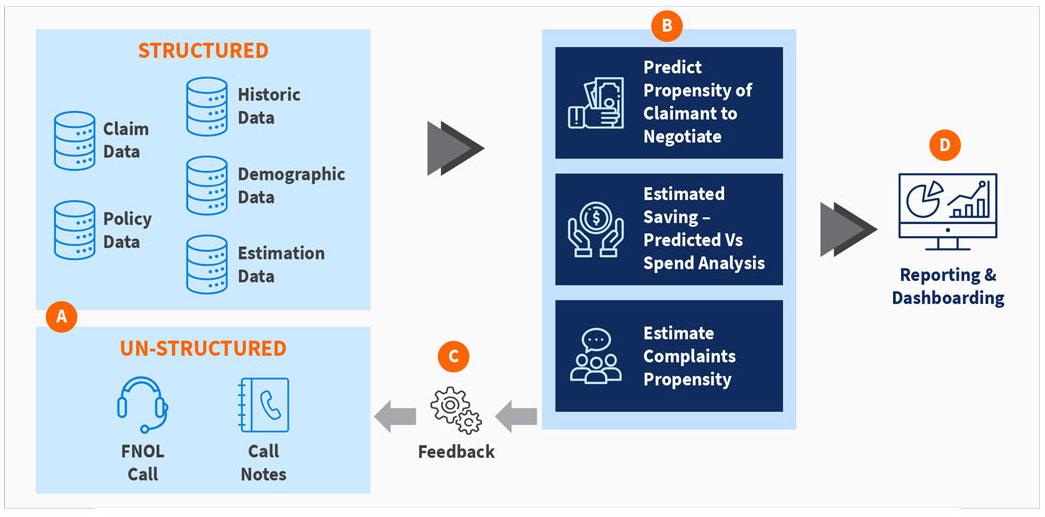Illustrative Data Driven Claim Negotiation Amount Estimation