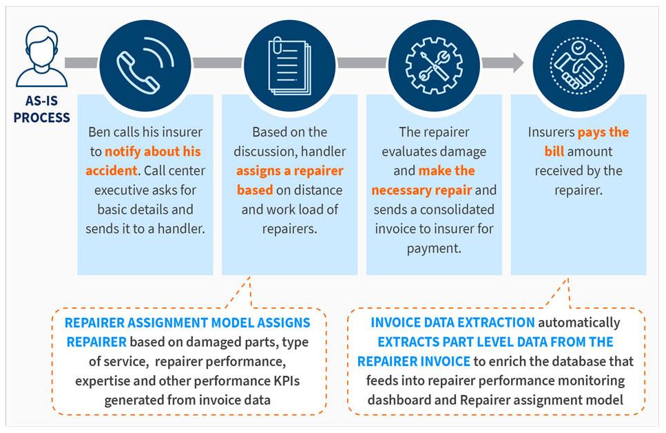 Illustrative Data Driven Repairer Assignment