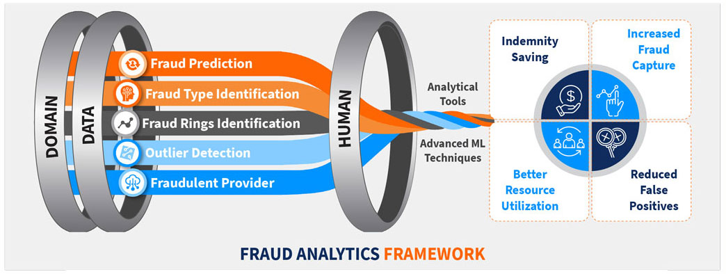 EXL Fraud Analytics Framework