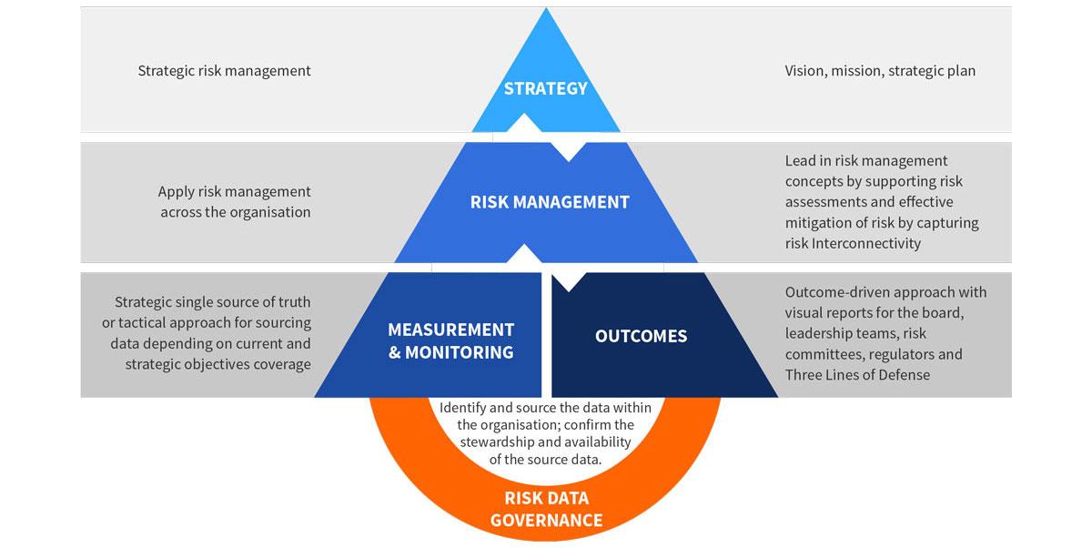 EXL's Risk Reporting Framework