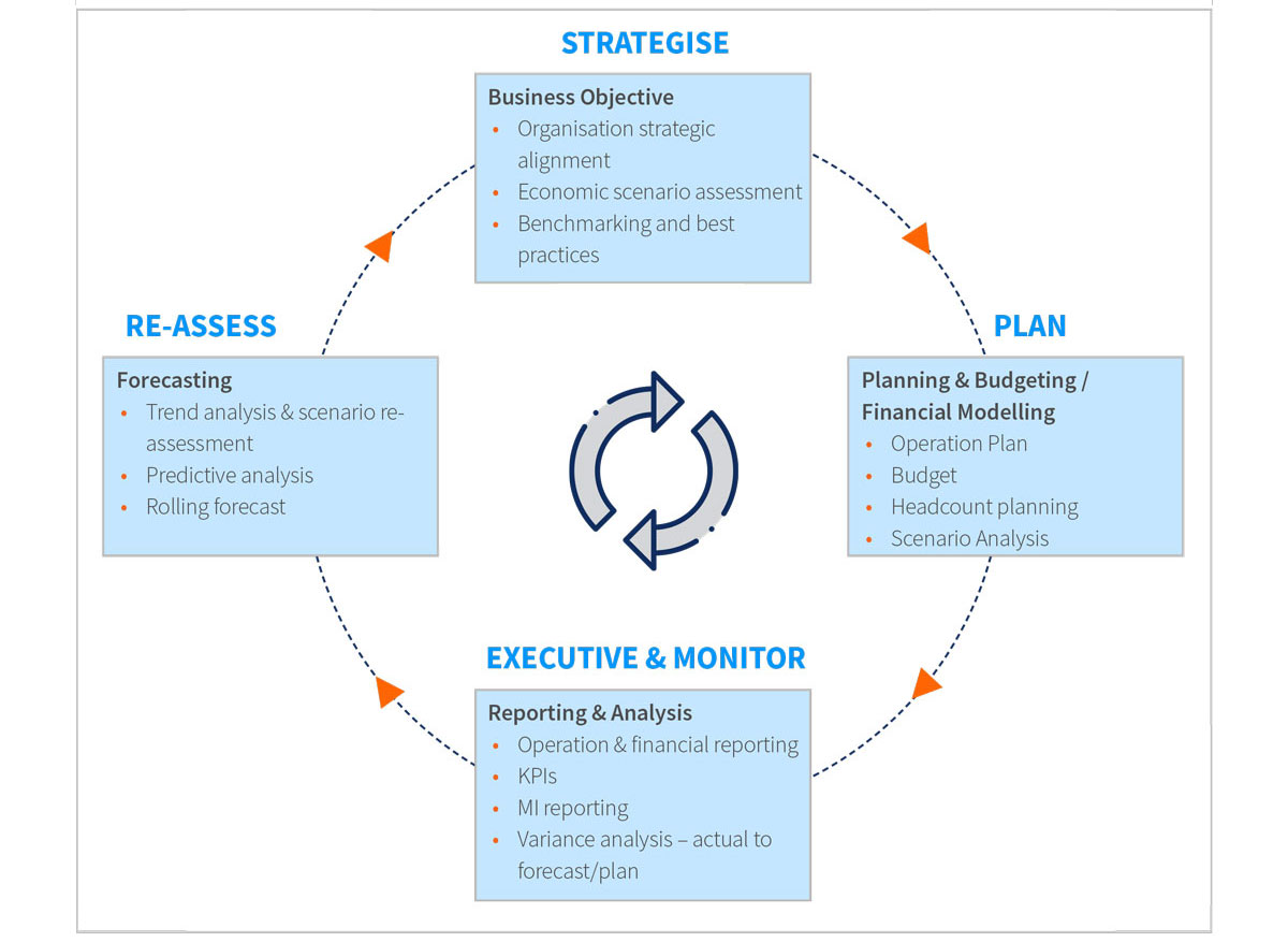 Redefining the Focus of the Financial Planning & Analysis Function