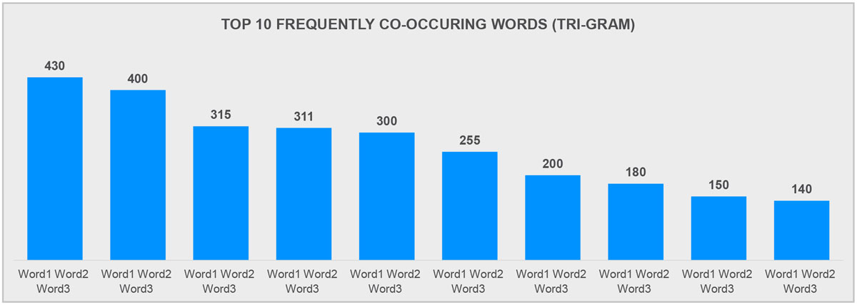 Top 10 Frequently Co-occuring Words (Tri-Gram)